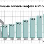 Разведанные запасы нефти в России