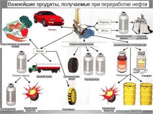 Что получаем из нефти