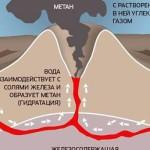 нефть образуется минеральным путем