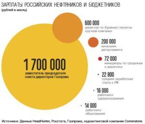 сколько получают нефтяники в России