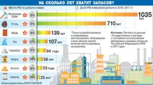 Запасы ресурсов инфографика